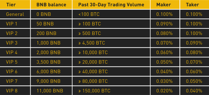 binance table