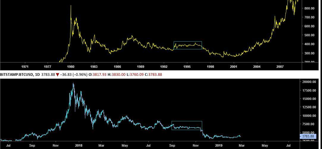 bitcoin market reversal
